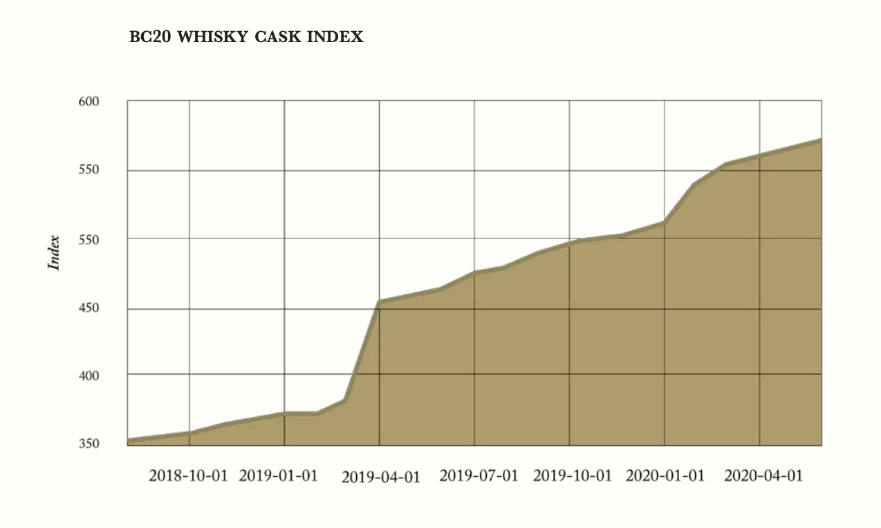 how investing in whisky changed over the years